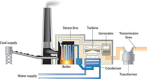 coal-fired-generation